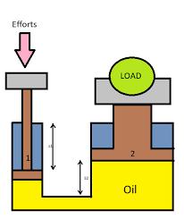 How hydraulics work.